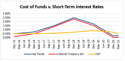 Cost of Funds v. Short-Term Interest Rates