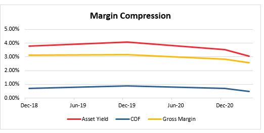 Margin Compression